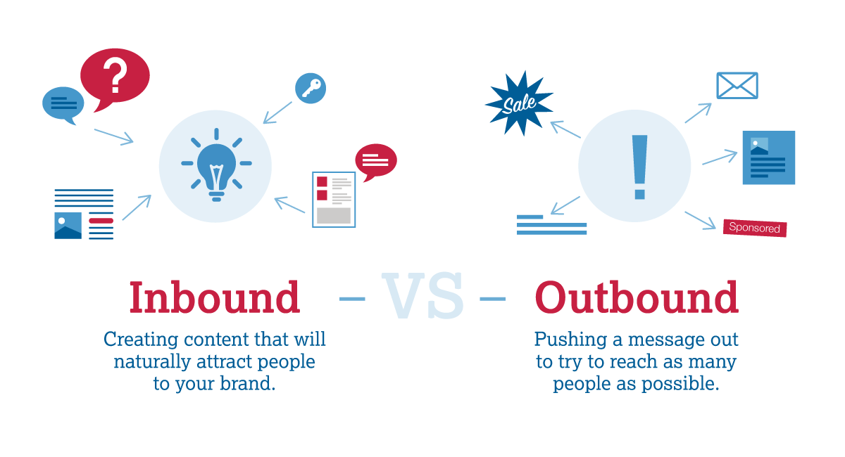 Inbound vs Outbound - What's the difference?