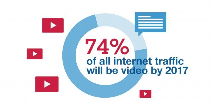 9 Effective Ways to Use Video in Your Marketing Plan