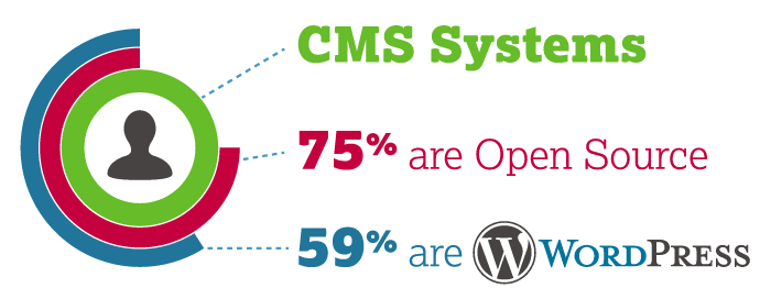 Choosing a CMS: What Does Open-Source Mean and Why Does it Matter?