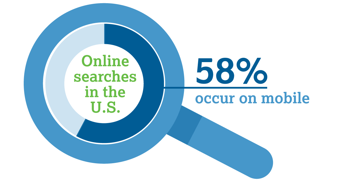58% of all U.S. online searches occur on mobile