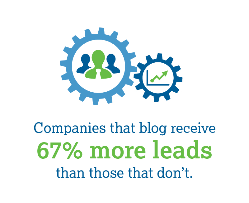 Companies that blog receive  67% more leads  than those that don't.