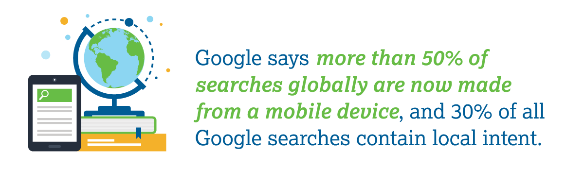 Google says more than 50% of searches globally are now made from a mobile device, and 30% of all Google searches contain local intent.