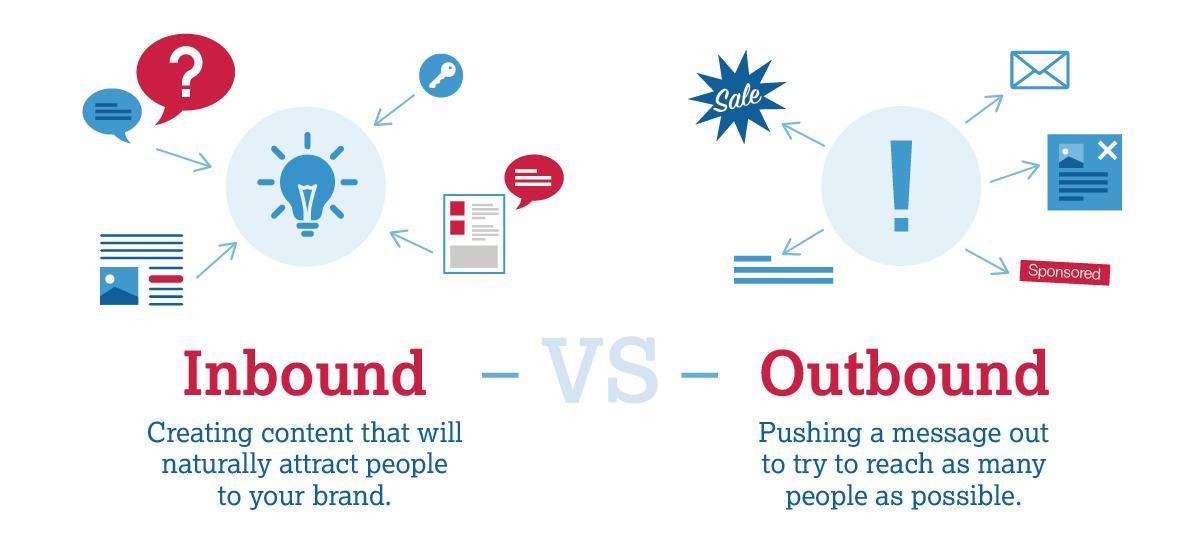 Inbound vs Outbound Marketing Definitions