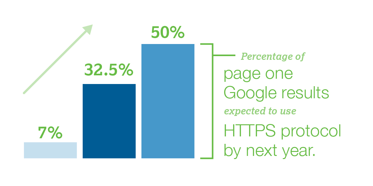 50% of page one Google results expected to use HTTPS protocol by next year