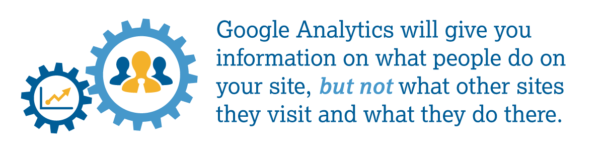 Google Analytics will give you information on what people do on your site, but not what other sites they visit and what they do there.