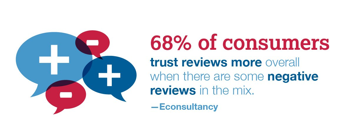 trust reviews more overall when there are some negative reviews in the mix.