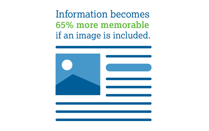 Information becomes 65% more memorable if an image is included.