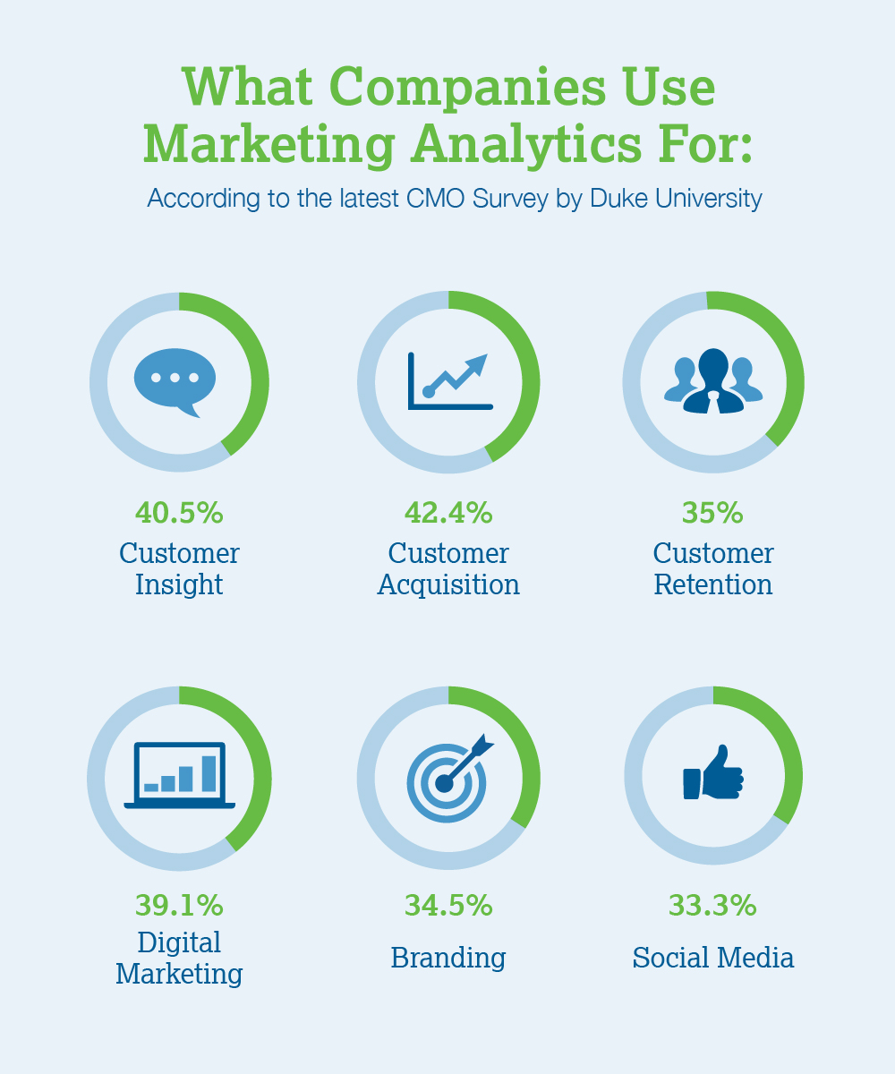 What Companies Use Marketing Analytics For: