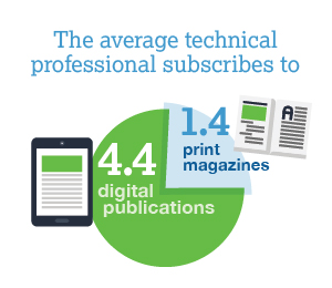The average technical professional subscribes to 4.4 digital publications compared to just 1.4 print magazines.