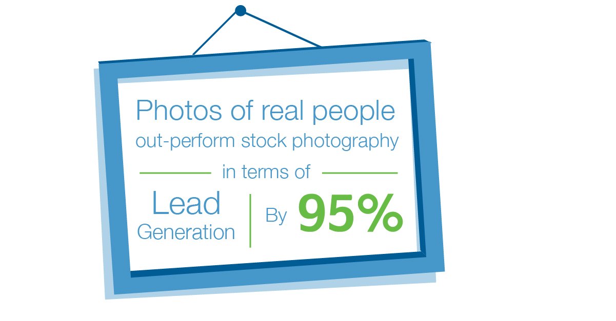Custom Photography outperforms stock 95% of the time