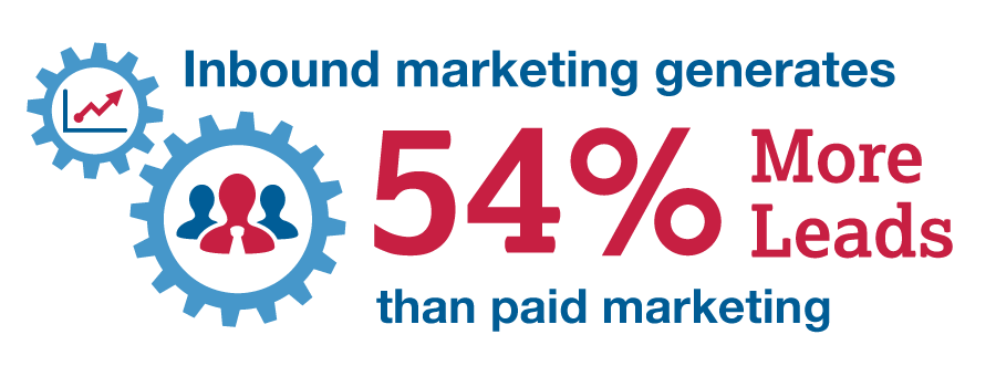 Inbound marketing generates 54% more leads than paid marketing