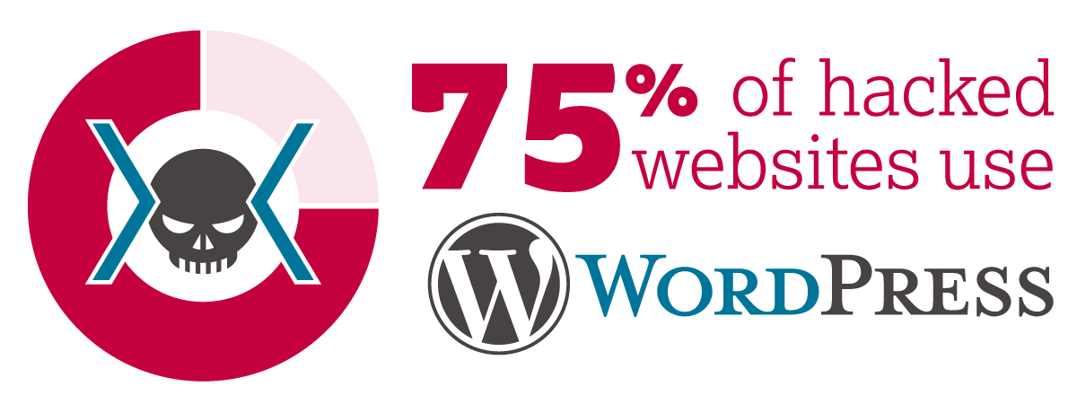 75% of hacked websites use WordPress