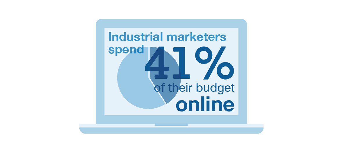 Industrial marketers spend 41% of their budget online