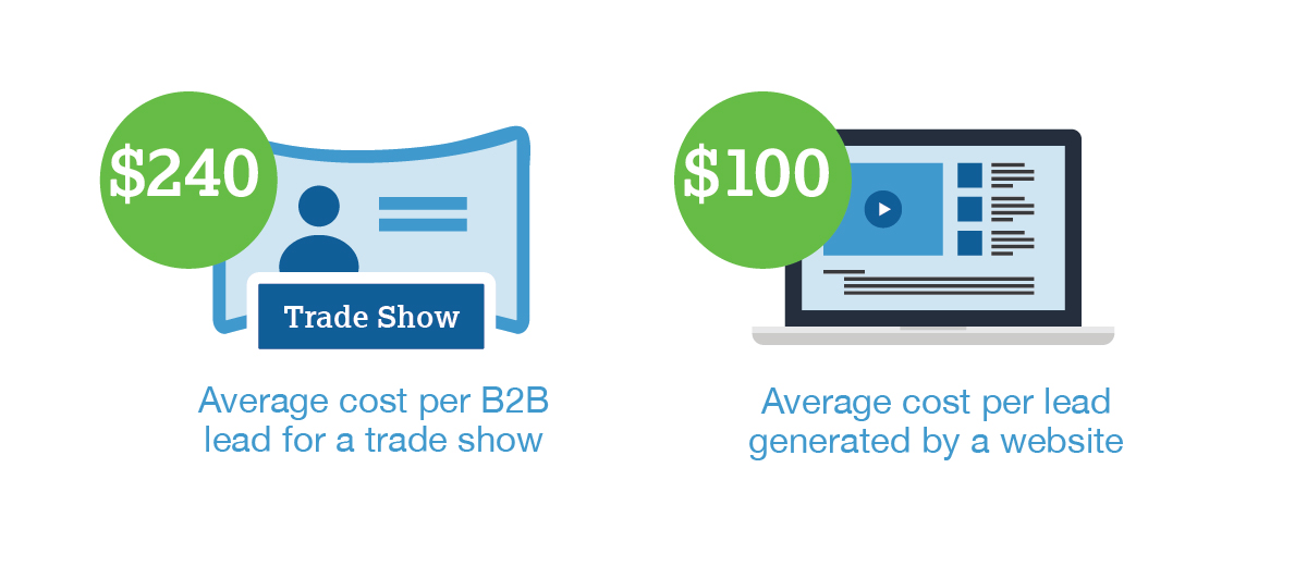 The average cost per B2B lead for a trade show is $240, compared to $100 for leads generated by a website.