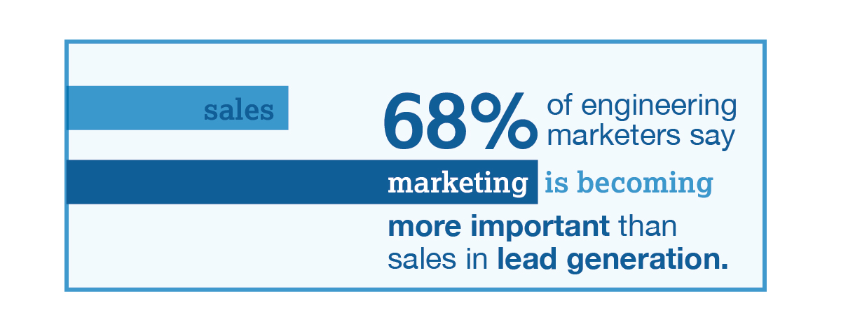 68% of engineering marketers say marketing is becoming more important than sales in lead generation.