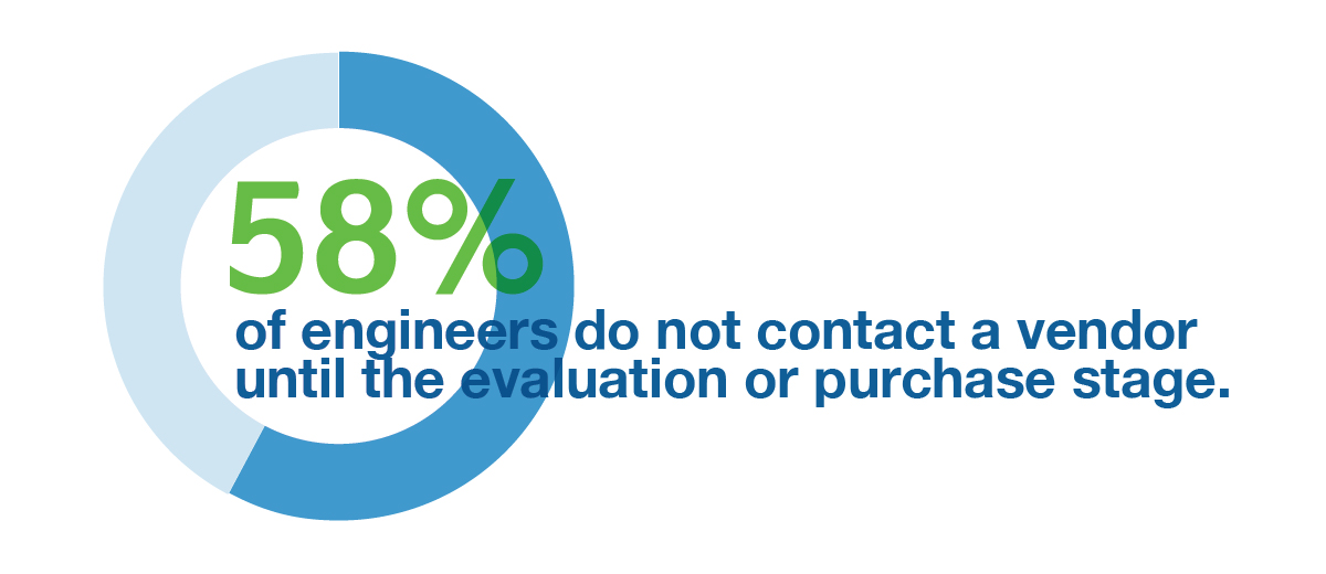 58% of engineers do not contact a vendor until the evaluation or purchase stage.