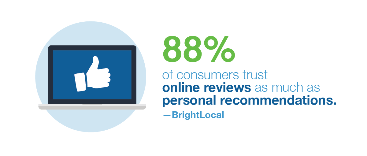 88% of consumers trust online reviews as much as personal recommendations. --BrightLocal