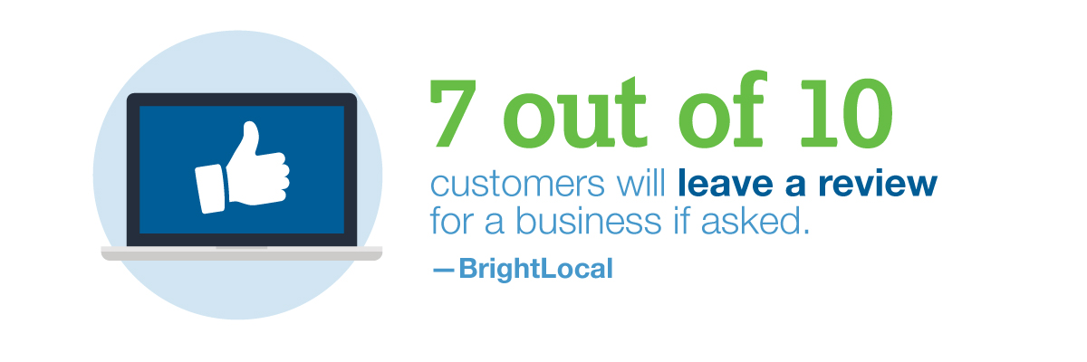 7 out of 10 customers will leave a review for a business if asked.