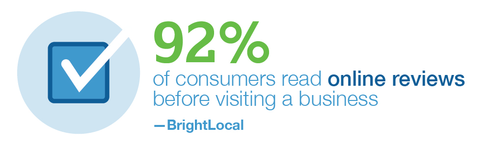 92% of consumers read online reviews before visiting a business