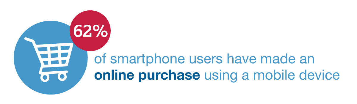 62% of smartphone users have made an online purchase using a mobile device