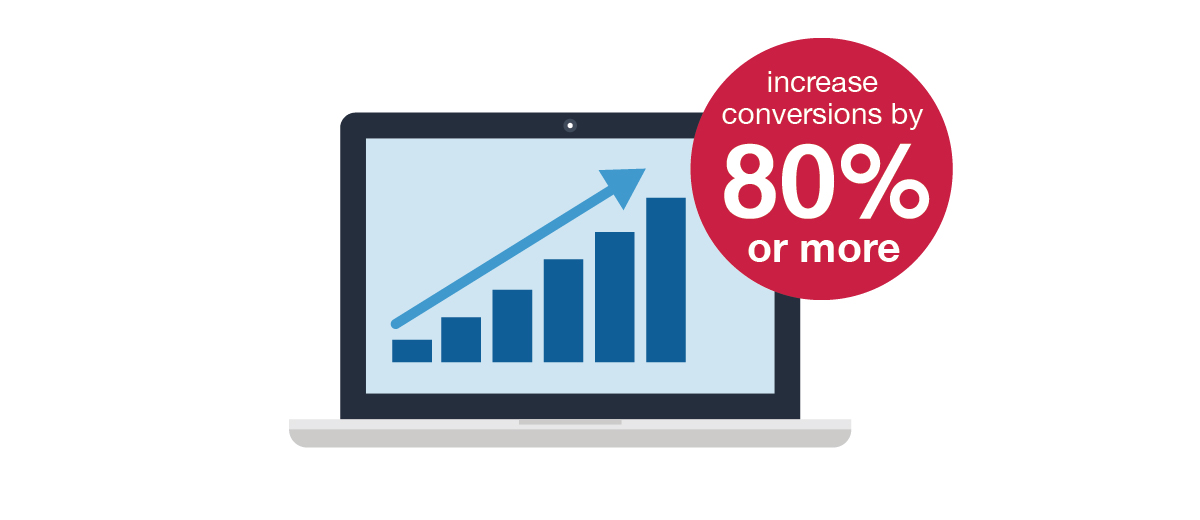 Video on a landing page can increase conversions by 80% or more.
