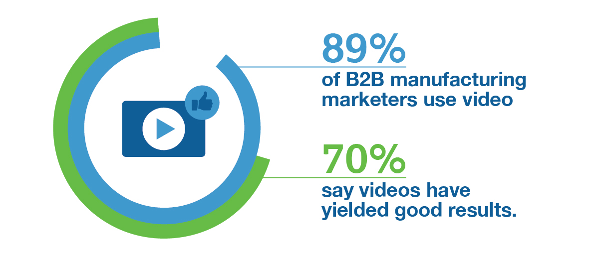 Video is the most effective content tactic employed by manufacturers—89% of B2B manufacturing marketers use video and 70% say videos have yielded good results.