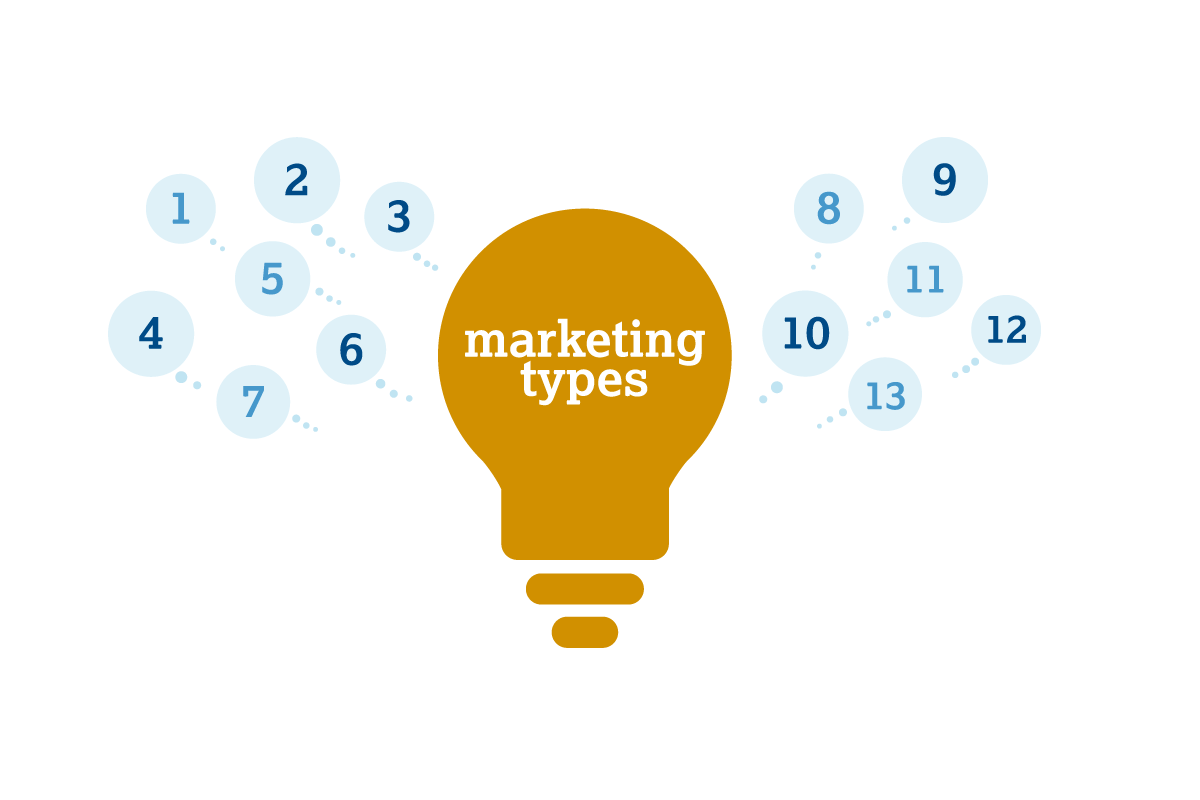 different types of marketing graphic
