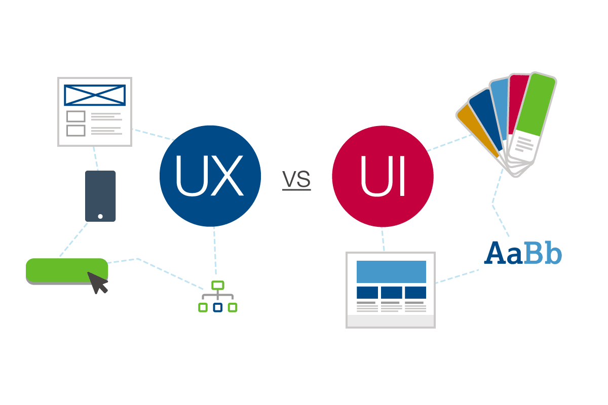 Ui Ux Developer >> Ux Vs Ui What S The Difference In Web Design Web Solutions Blog